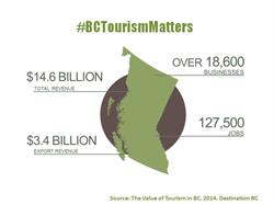 Value of Tourism in BC