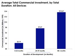 Medical Device Budgets