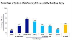 Medical Affairs Teams Responsible for Drug Safety