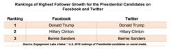 Follower Growth Rankings - Presidential Candidates