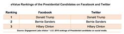eValue Rankings - Presidential Candidates