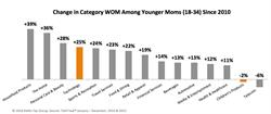 Figure 1 - Change in Category WOM Among Younger Moms (18-34) Since 2010