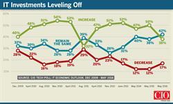 CIO Tech Poll: IT Economic Outlook
