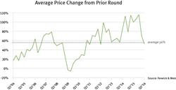 Average Price Change from Prior Round