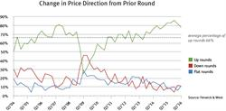 Change in Price Direction from Prior Round