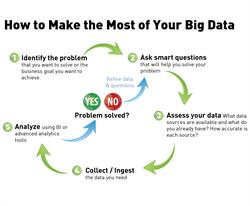 5 Steps to Making your Big Data Useful