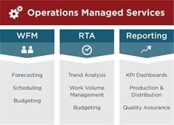 Eventus Operations Managed Services