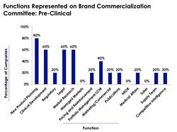 Pre-Clinical Brand Commercialization Committee