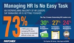 The latest Paychex Snapshot revealed HR leaders say their jobs have become more difficult.