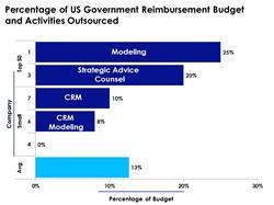 US Government Reimbursement Outsourcing
