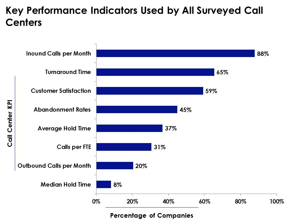 performance indicators in healthcare Check out important billing key performance indicators by looking at revenue cycle stages, you can spot where you need help the most.