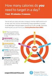 Resting Metabolic Rate (RMR) Infographic