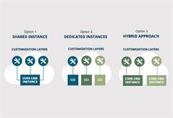 CRM Shared Service Deployment Options