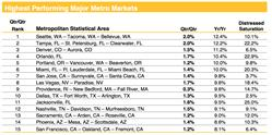Highest Performing MSAs, Home Data Index