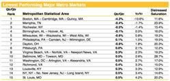 Home Price Trends, Home Data Index, Lowest Performing MSAs