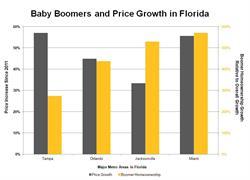 Home Data Index, Baby Boomer Homeownership, Florida