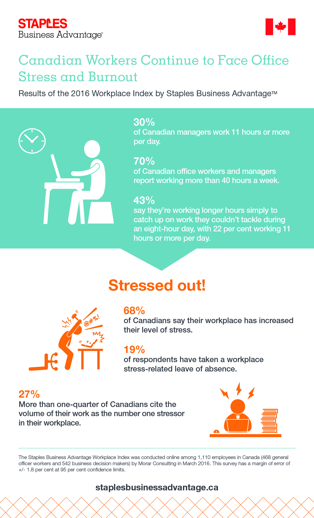Canadian Workers Face Office Reality Most Productive Place To Work