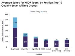 Average Salary for HEOR Team, by Position: Top 10 Country-Level Affiliate Groups