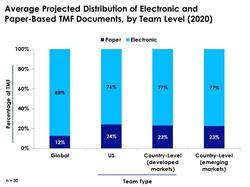 Avg Projected Distribution of Electronic and Paper-Based TMF Documents