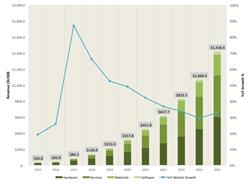 Revenues from 3D Printing Sales to the Oil and Gas Industry