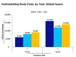 Global Teams Report Postmarketing Study Expenses by Year