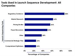 Launch Sequencing Tools Used by Pharma Companies