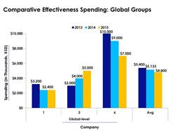 Global Groups Report on Comparative Effectiveness Spending