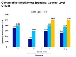 Country-Level Groups Report on Comparative Effectiveness Spending