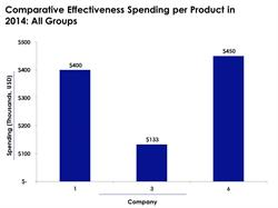 2014 Comparative Effectiveness Spending (per Product) of All Groups