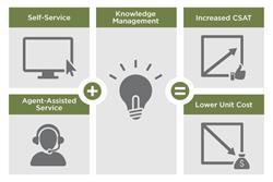 Knowledge Management Equation