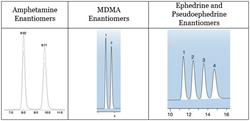Amphetamine and substituted amphetamine enantiomers have a high success rate of being resolved with the Lux AMP column.