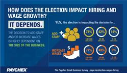 paychex-small-business-snapshot-election-hiring-wages