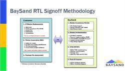 BaySand RTL signoff methodology