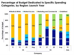 Launch Year Budget Allocation Concerning Specialized Spending Categories