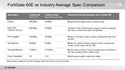 FortiGate 60E Firewall vs. Industry Average