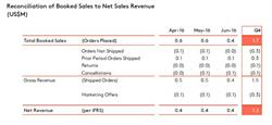 Reconciliation of Booked Sales to Net Sales Revenue