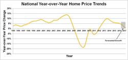 Graph 2. National Year-over-Year Home Price Trends. Source: Clear Capital®