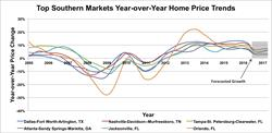 Graph 1. Top Southern Markets Year-over-Year Home Price Trends. Source: Clear Capital®