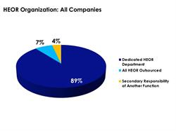 HEOR Organization of Pharma Companies