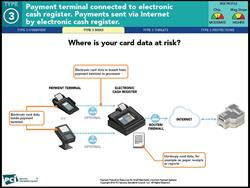 PCI SSC Payment Card Data Risk Diagram