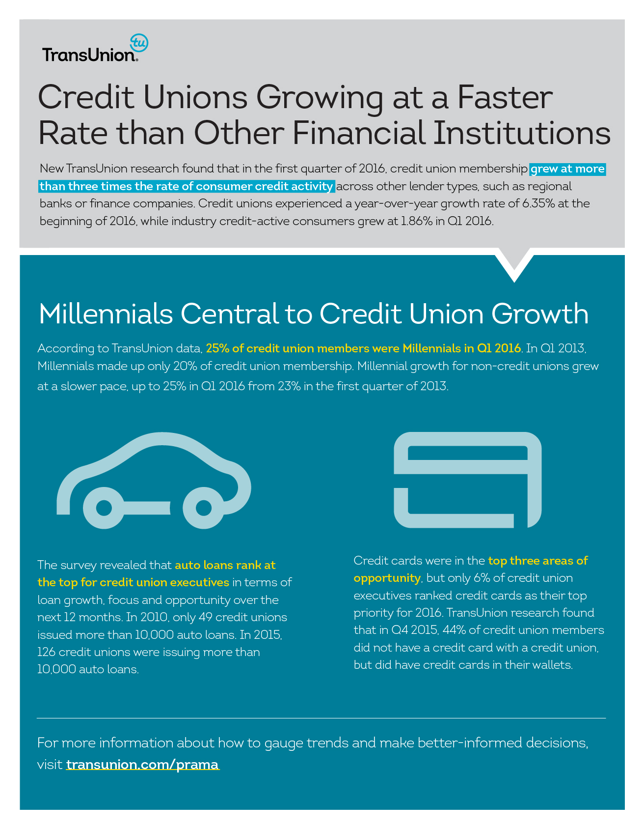 Millennials central to credit union growth transunion research finds by marketwired - Credot ilot centraal ...