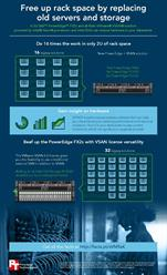 A solution featuring the Dell PowerEdge FX2s, VMware VSAN, and Intel processors and SSDs