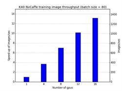 K40 NvCaffe training image throughput (batch size = 80)