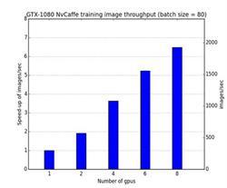 GTX-1080 NvCaffe training image throughput (batch size = 80)