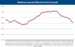 Axiometrics National Annual Effective Rent Growth