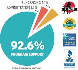 Charity, Unbound, Nonprofit, Kansas City, Financials, Charity Navigator, Sponsor A Child