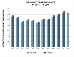 Weighted charging units FY 2015-2016