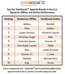 Top Ten TotalSocial™ Apparel Brands in the U.S. Based on Offline and Online Performance