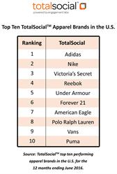 Top Ten TotalSocial™ Apparel Brands in the U.S.
