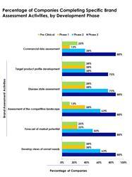 pharmaceutical brand development
